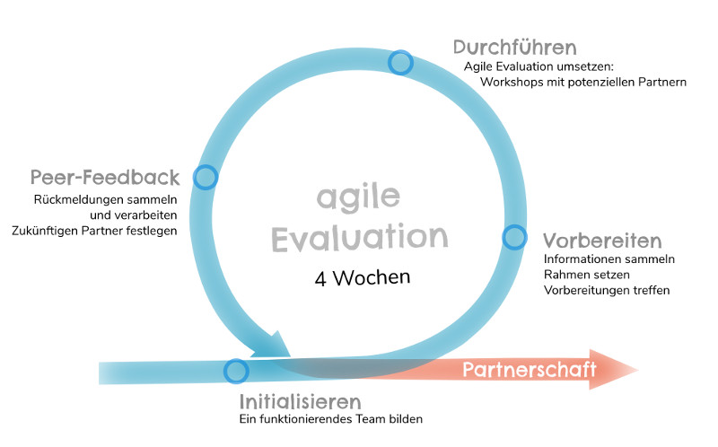 agile Software-Evaluation Gesamtablauf