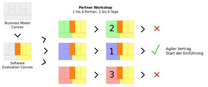 ERP-Evaluation: agiles Verfahren