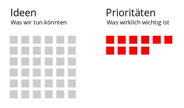 agile_versus_tradtionelle_evaluation_prioritaet