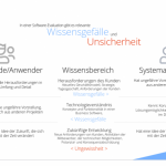 erp-evaluation-neue-technologie-wissensgefaelle