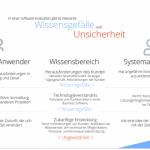 erp-evaluation-neue-technologie-wissensgefaelle