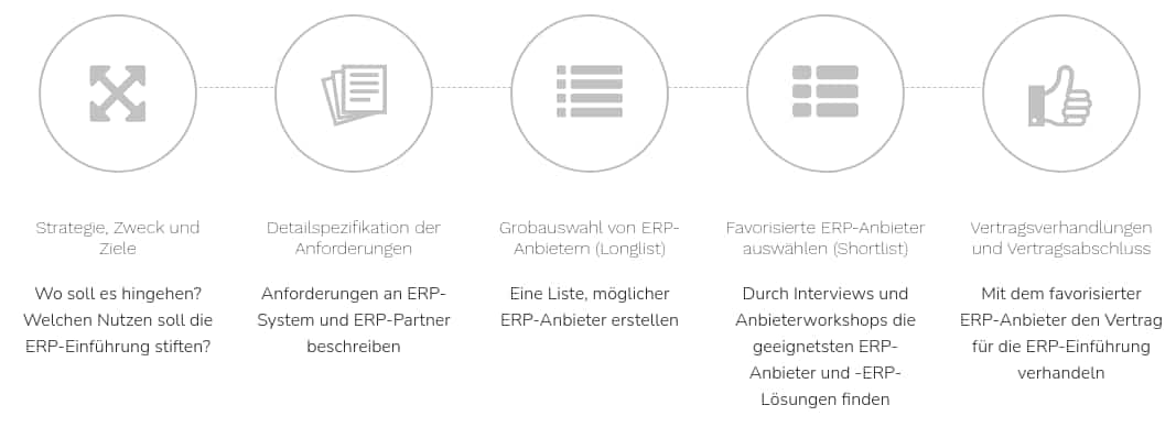 Ablauf traditionelle ERP-Evaluation